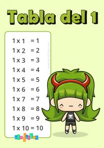 tabla de multiplicar del numero 1