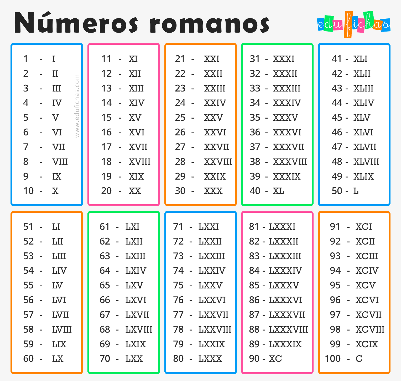 Numeros Romanos Para Ninos Ejercicios Y Cuaderno Pdf
