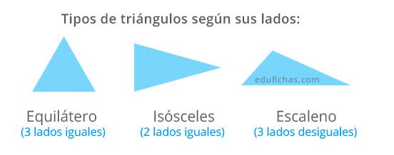 tipos de triángulo según sus lados: equilatero, isosceles y ecaleno