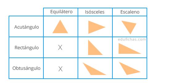 nombres de los triángulos, clasificación