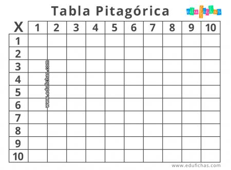 plantilla tabla pitagorica