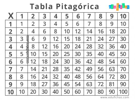 tabla pitagoras colorear