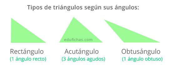 Tipos de triángulos según sus ángulos