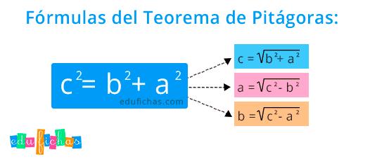 fórmula Pitágoras