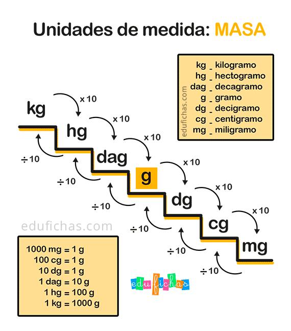 unidades de masa tabla