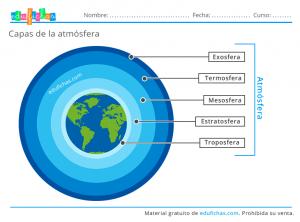 capas de la atmósfera infografia