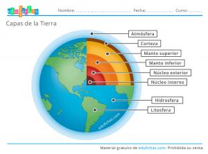capas de la tierra infografia